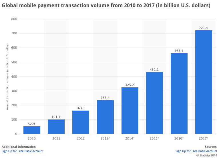 Global mobile payment transaction volume from 2010 to 2017